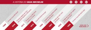 História do Guia Michelin